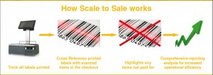 Scale-to-Sale-How-it-works